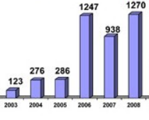Note the dramatic increase in rockets after 2005.