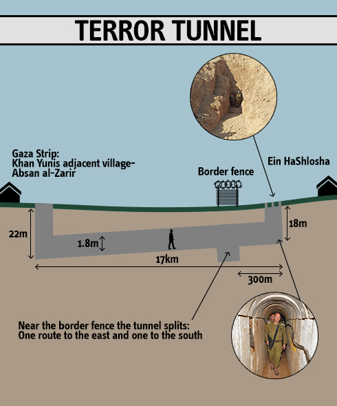 The Palestinian Hamas tunnel that has been two years in the building (graphic source: Ynet).