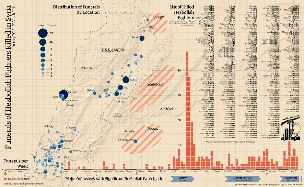 "A fascinating graphic. The circles on the left are locations of Hezbollah funerals--name on the right are dead Hezbollah ""fighters"" (graphic source on graph)."