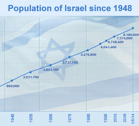The graph is self-explanatory (souce: Yediot Aharonot).