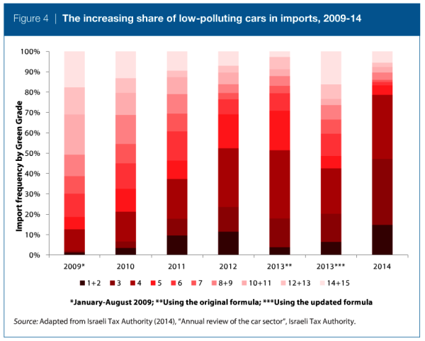 Note that the darkest reds (1-2, 3, 4) indicate non-polluting cars. The lightest reds