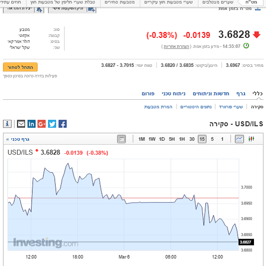 The decline of the shekel against the dollar today.