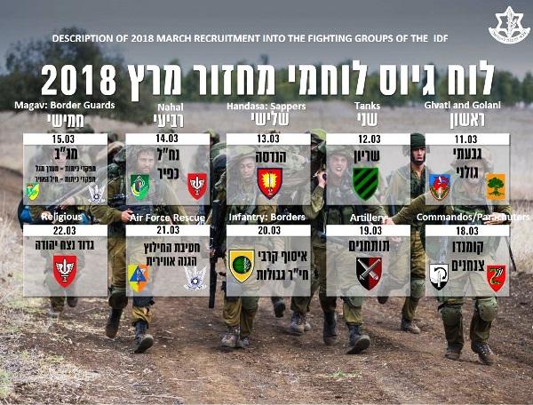 IDF recruitment for March.